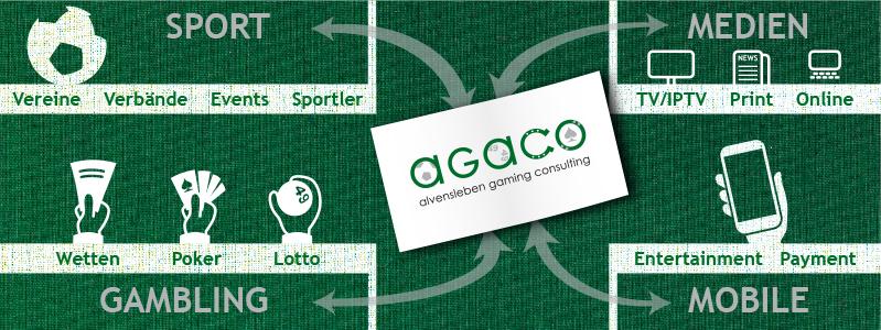 Das Business von AGACO aus Hamburg auf einen Blick dank Infografik-Design