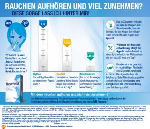 Infografik für die Pharmabranche (Nicotinell)