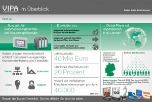 Ein Überblick über das Unternehmen dank Infografik-Design